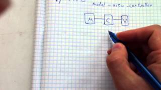 Программирование. Как начать писать программу?