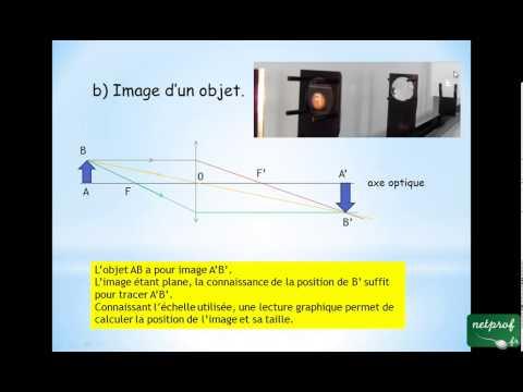 comment construire l'image d'un objet