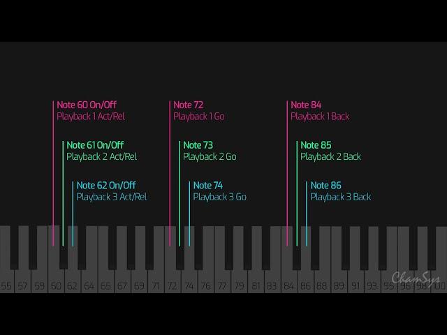 QuickQ: Midi Note playback control