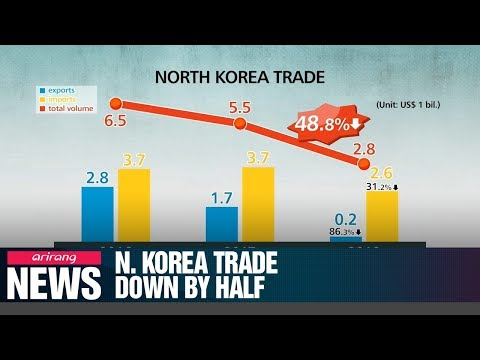 N. Korea's 2018 trade shrank by half compared to 2017: trade agency