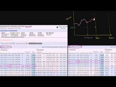 Торговля фондовом рынке демо счет
