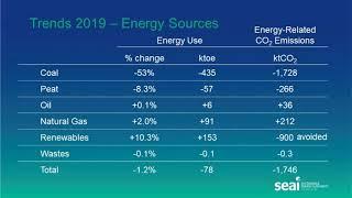 SEAI Energy in Ireland Launch 2020