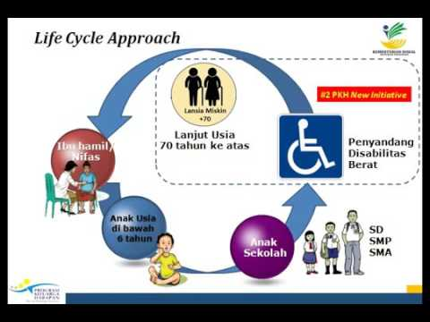 Kebijakan Pelaksanaan Program PKH New Inisiatif