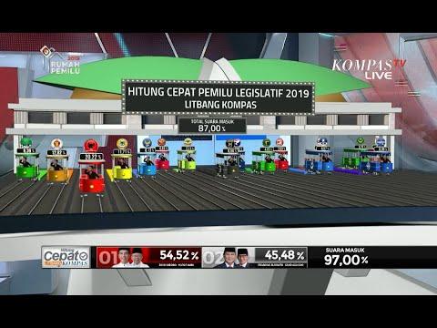 87% Sampel Masuk, Litbang Kompas: PDI-P, Gerindra dan Golkar Raih 3 Besar Pemilu 2019