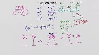 Electrostatics Basics