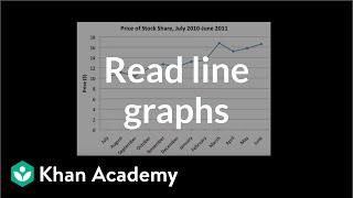 u08_l1_t2_we2 Reading Line Graphs