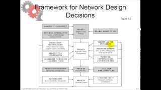 Chapter 5: Learning objective 3: Develop a framework for making network design decisions.
