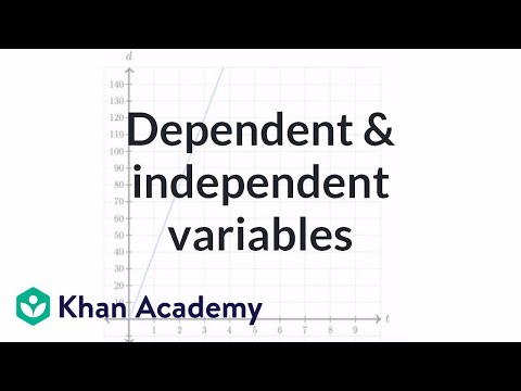 Dependent and independent variables exercise: express the