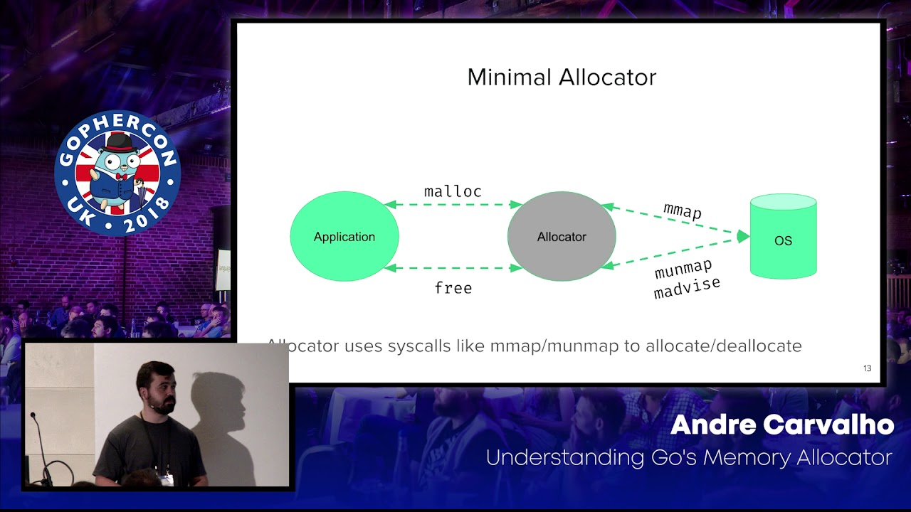 Understanding Go's Memory Allocator