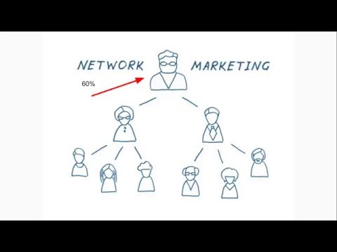 , title : 'What is Network Marketing and How Does it Work