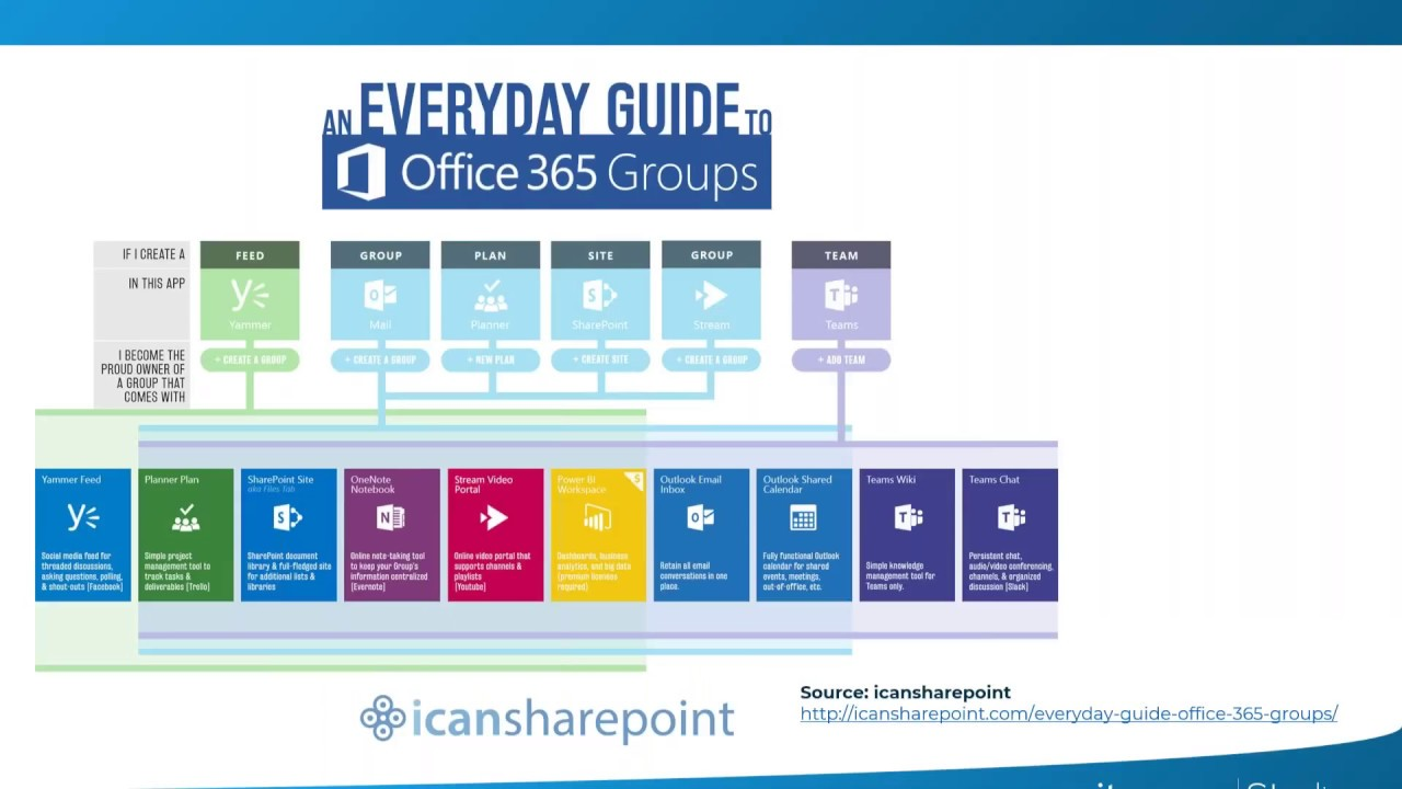 Drive Adoption of Office 365 Groups and Modern SharePoint Sites