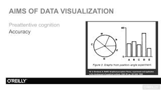Using Storytelling to Effectively Communicate Data Tutorial | Aims Of Data Visualization