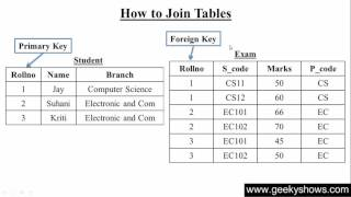 122. How to Join Tables in SQL (Hindi)