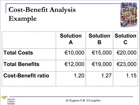 Video Problem Solving Techniques #7: Cost-Benefit Analysis