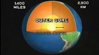 Earth - Internal Structure