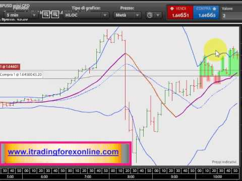 Forex trading on line