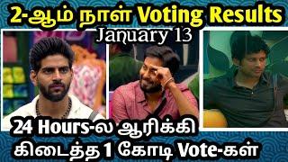 bigg boss 4 tamil voting results Today|Bigg boss 4 Tamil| Aari mass