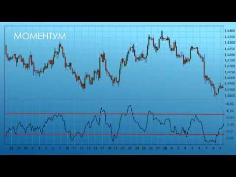 Индикаторы бинарных опционов для торговли по тренду