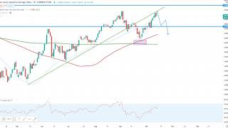Wall Street – Dow Jones mit Pullback?