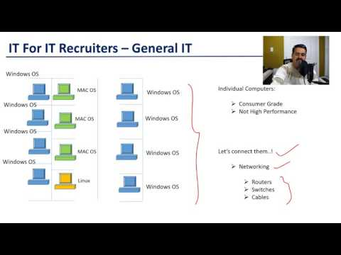 Recruiter Training - General IT Setup - IT For IT Recruiters - YouTube