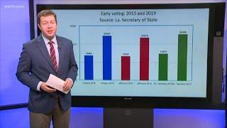 Early voting skyrockets in southeast Louisiana