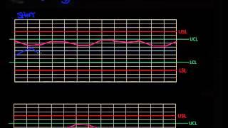 Control Charts / Run Charts, Part 4,  7 Basic Quality Tools