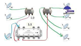 DiSEqC Switch 1.0  VS DiSEqC Switch 1.1 | MULTI LNB SETTING