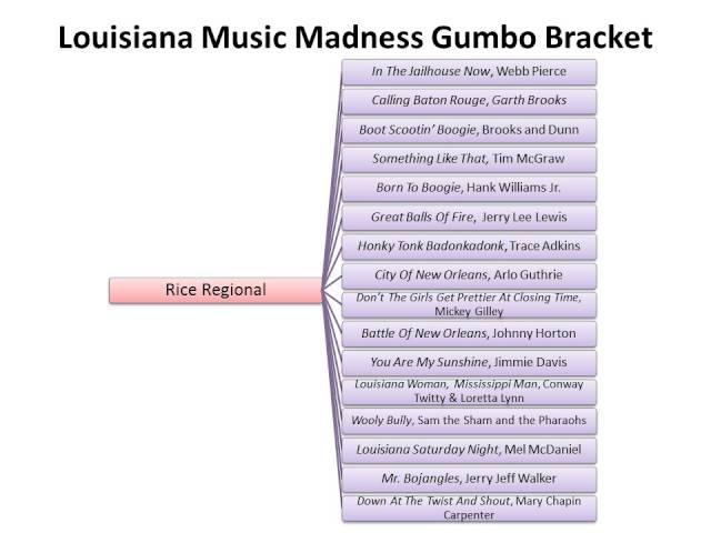 Music Madness Bracket