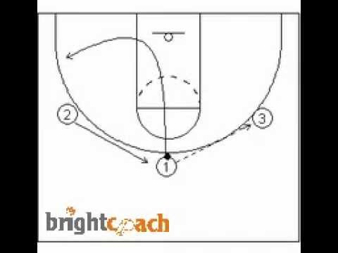 Two Simple Drills to Create Consistent Triple Threat