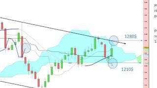 GOLD - USD - Analyse technique de l'or [20/05/2017]