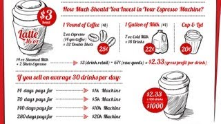 How Much Should You Invest In Your Commercial Espresso Machine?