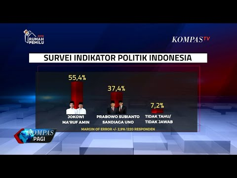 Survei Indikator Politik: Jokowi-Ma'ruf 55,4%, Prabowo-Sandi 37,4%