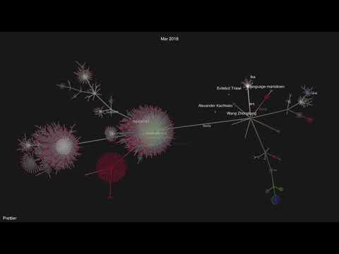 Gource Visualization of Prettier Development to Nov 2018