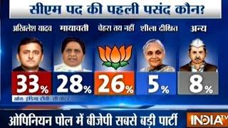IndiaTV CVoter Opinion Poll Survey Ahead Of Uttar Pradesh Assembly Elections