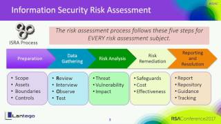 <strong>Crown Jewels Risk Assessment: Cost-Effective Risk Identification</strong>