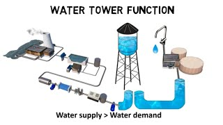 How do water towers work - water tower function