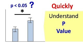 p value    Hypothesis testing