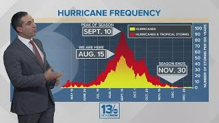 Tracking the Tropics: Subtropical Storm Ernesto forms