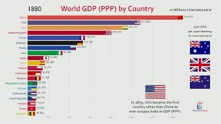 Top 20 Country GDP (PPP) History & Projection (1800-2040)