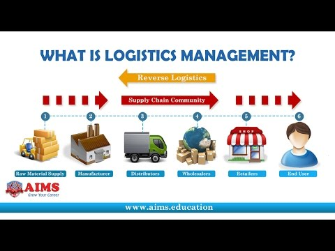 , title : 'What is Logistics Management? Definition & Importance in Supply Chain | AIMS UK'