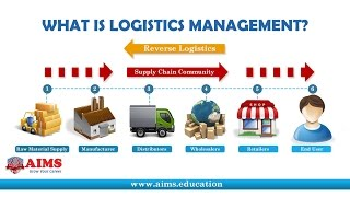 What is Logistics Management? Definition & Importance in Supply Chain | AIMS UK