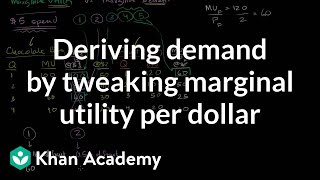 Deriving Demand Curve from Tweaking Marginal Utility per Dollar