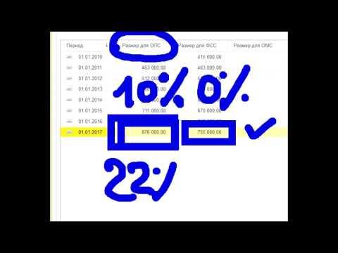 Основы метода анализа на бинарных опционах