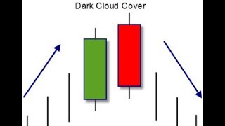 DARK CLOUD COVER PATTERN! VERY POWERFUL TOP REVERSAL PATTERN