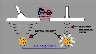 How A Metal Detector Works