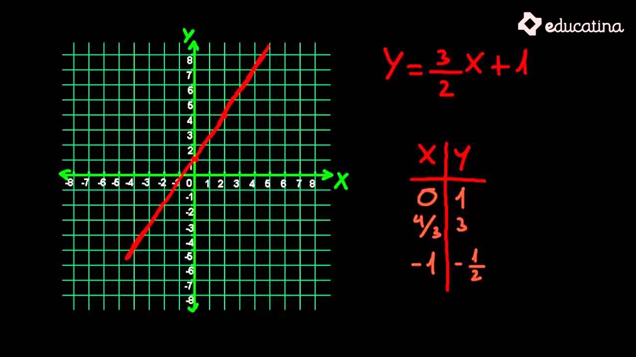Educatina - Tabla y gráfico de funciones lineales