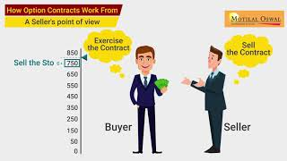 8. What are Options Contract and how are they different from Futures
