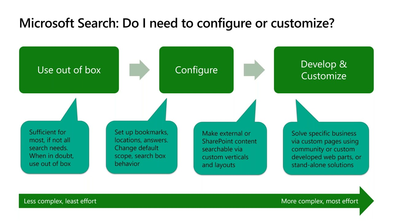 Configuration and Customization for Microsoft Search