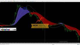 Индикаторы Форекс - Visual MACD | Подробный разбор