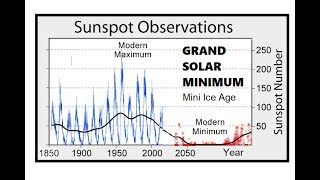 The Heartbeat Of The Sun - Grand Solar Minimum Commences - Solar Cycle  24 Update